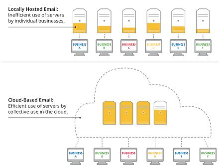 Gmail es hasta 80 veces más eficiente que otros gestores de correo en la nube