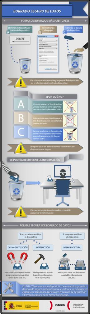 inteco_infografia