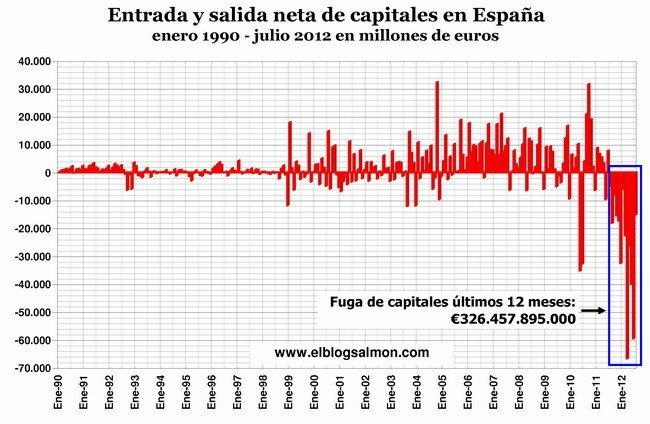 Fuga de capitales de España a julio 2012