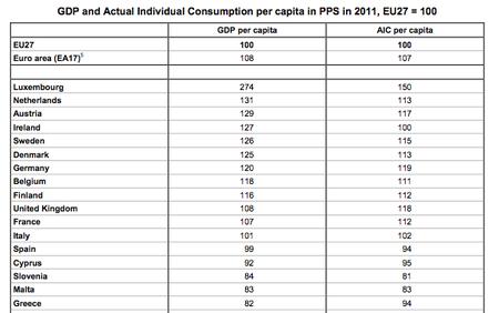 La renta per cápita de España se sitúa por debajo de la media de la UE