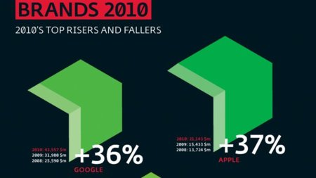 Apple es la compañía más difundida por los medios y la número 17 en el top de compañías globales