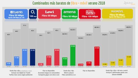Combinados Baratos Fibra Y Movil Julio 2018