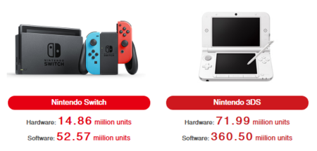 Nintendo Switch 3ds Ventas
