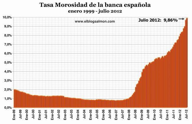 Tasa de Morosidad de la Banca Española a julio 2012