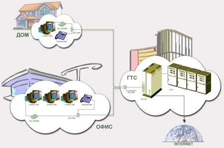 Que Es El ADSL Y ADSL2 VDSL Parte I