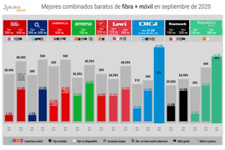 Mejores Combinados Baratos De Fibra Movil En Septiembre De 2020