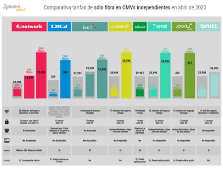Comparativa Tarifas De Solo Fibra En Omvs Independientes En Abril De 2020