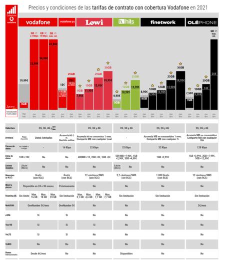 Precios Y Condiciones De Las Tarifas De Contrato Con Cobertura Vodafone En 2021