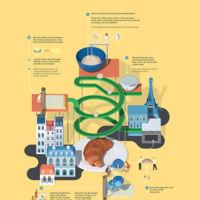 Sorprendentes infografías que representan recetas