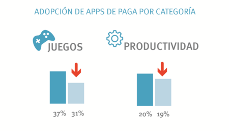 Consumo Apps Mexico Categoria
