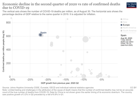 Q2 Gdp Growth Vs Confirmed Deaths Due To Covid 19 Per Million People 1