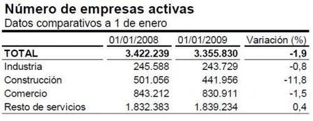 Cae el número de empresas activas un 1,9% hasta los 3,35 millones