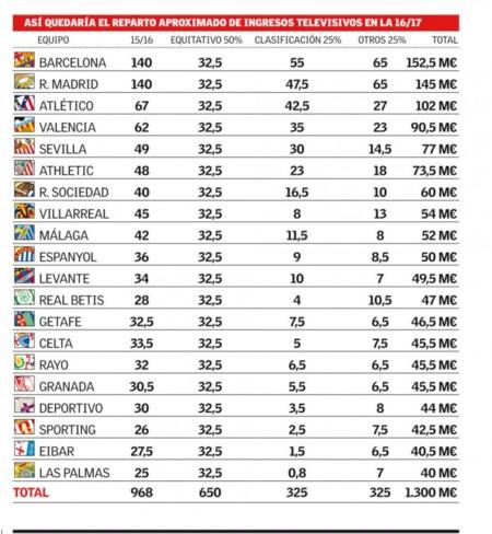 Reparto Liga 2016 A 2017