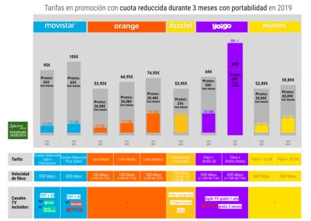 Tarifas En Promocion Con Cuota Reduccida Durante 3 Meses Con Portabilidad En 2019