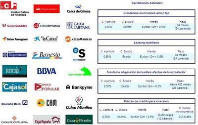 Cataluña avala a los emprendedores