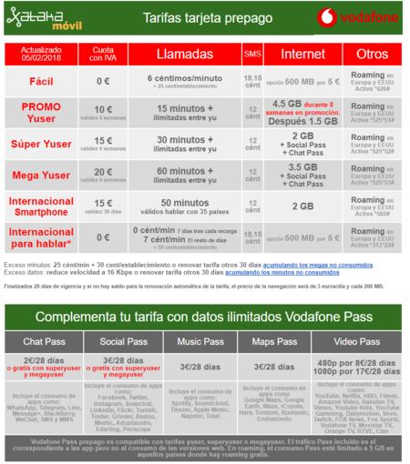 Promocion Vodafone Tarjeta Prepago Hasta Primavera