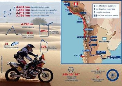 ¿Cuánto cuesta correr el Rally Dakar en moto?