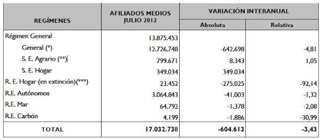 afiliados-seguridad-social-julio-2012.jpg