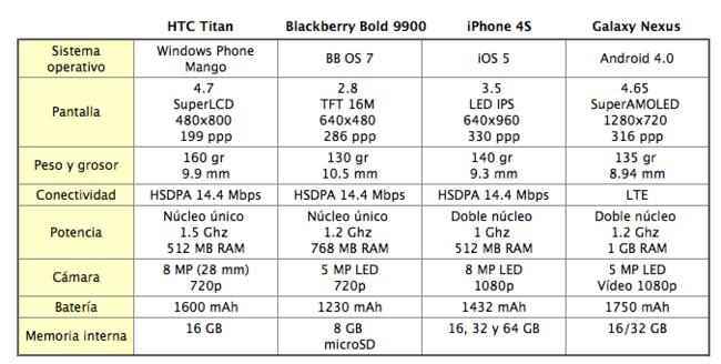 tabla comparativa mejores smartphones