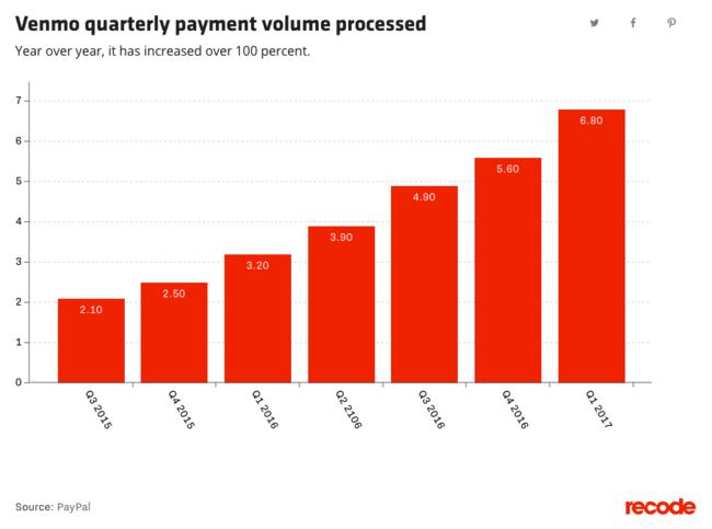 Evolución de los pagos gestionados a través de Venmo, de Paypal
