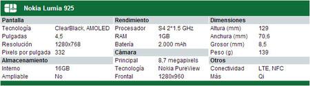 Especificaciones del Nokia Lumia 925
