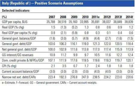 S&P nos explica su reducción de rating de Italia