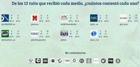 #Tuitexperimento: los medios de comunicación españoles no interactúan en Twitter