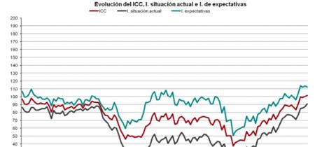 Aumenta la confianza del consumidor, ¿vuelve el optimismo?