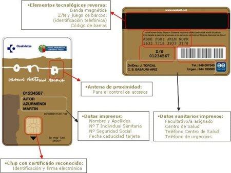 El Gobierno Vasco da carpetazo a la tarjeta ONA