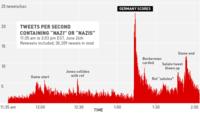 """Los tuits con la palabra """"nazi"""", desbordados durante el partido de Estados Unidos contra Alemania del mundial"""