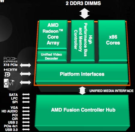 AMD Llano desktop