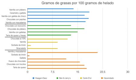 Grasa-Helados