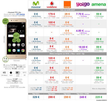 b6f3f5a1b1d Comparativa Precios Huawei P9 Lite Con Tarifas Movistar Vodafone Orange  Amena Yoigo