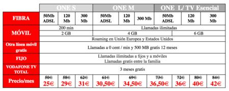 Tarifas Vodafone ONE en oferta