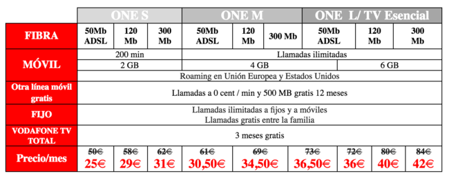 Tarifas Vodafone® ONE en oferta