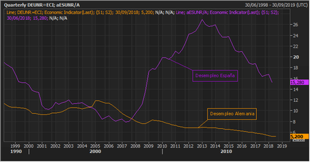Desempleo Espana Alemania