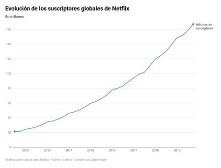 Evolución de los suscriptores de Netflix a nivel global