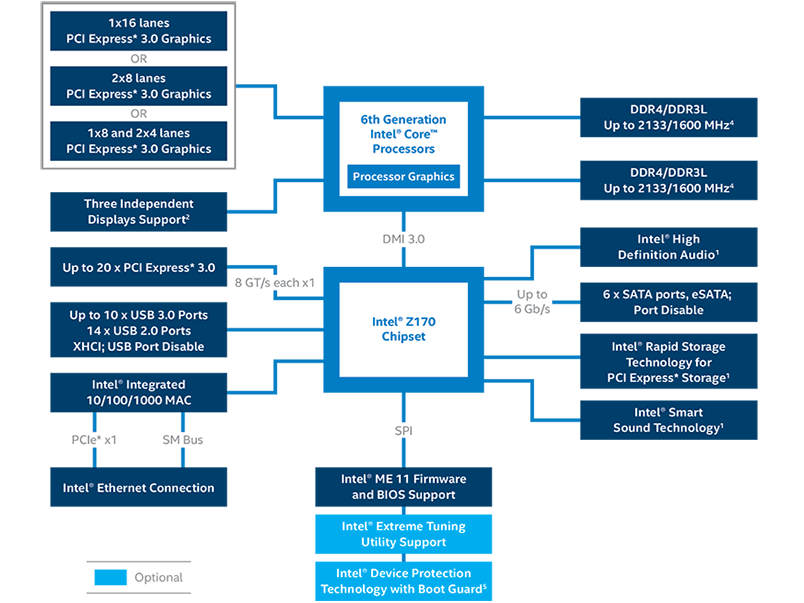 Intel Z170 Chipset Diagram