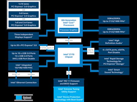 Intel Z170 Chipset Diagram