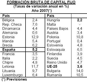 España supera Europa en inversiones