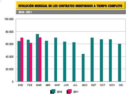 """El """"éxito"""" de los 10.000 contratos indefinidos para emprendedores de Báñez"""