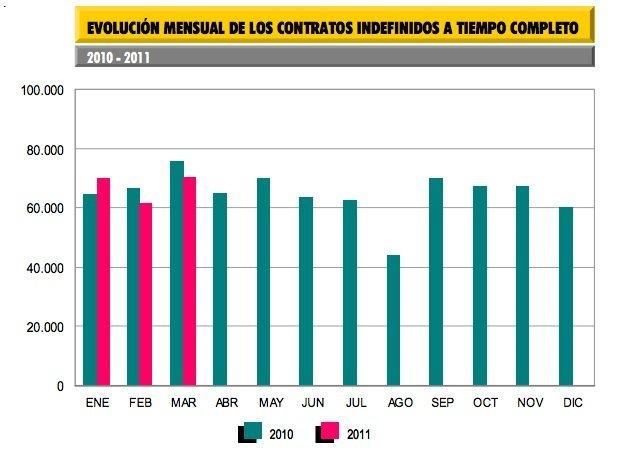 evolucion-contratos-indefinidos-2011-2011.jpg