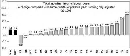 Siguen subiendo los costes laborales, más desempleo
