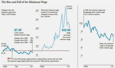 Nuevas evidencias: Aumentar el salario mínimo mejora el empleo y el consumo sin un gran impacto en los precios