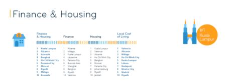 Listado de ciudades en el Expat City Ranking 2020 ordenadas según la facilidad de acceso a la vivienda.