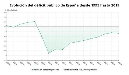 Europapress 2761604 Evolucion Deficit Publico 2019 Eurostat Ine 20200331094006 Kfoc 656x385 Lavanguardia Web