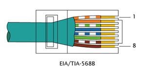 Orden de Cables - Directo