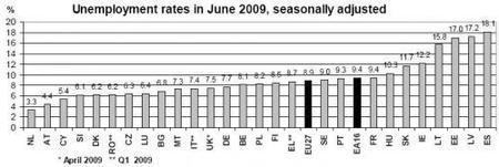 Un mes más España lidera en desempleo