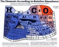 Una tabla periódica deformada en función de la abundancia de cada elemento