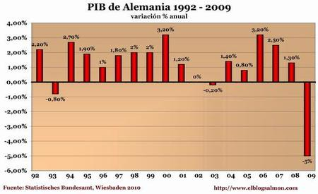 Caída en Reino Unido es la peor en 88 años; en Alemania, la peor desde la Segunda Guerra Mundial